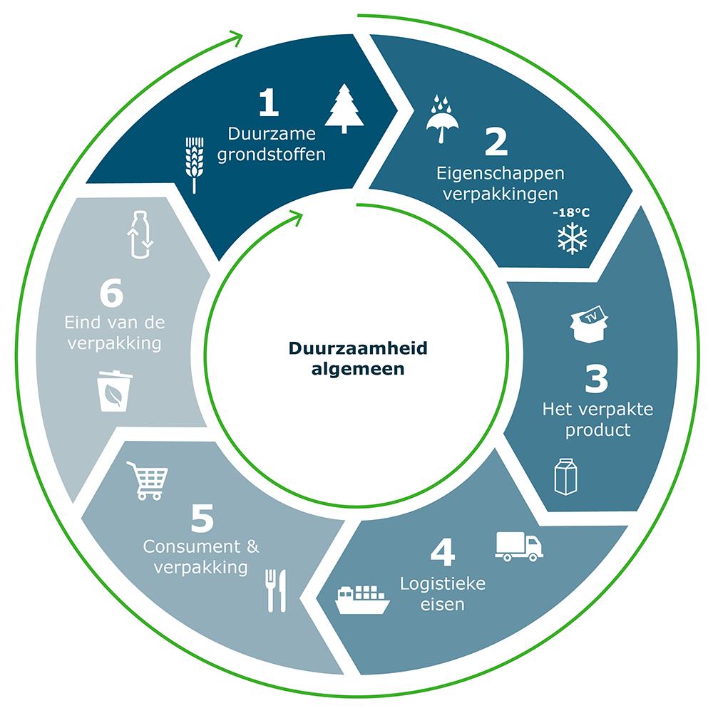 verpakkingscyclus productieketen wageningen